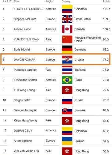 BISFED ažurirana svjetska rang lista - svibanj, 2019. - 01